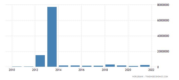 guatemala net bilateral aid flows from dac donors united kingdom us dollar wb data