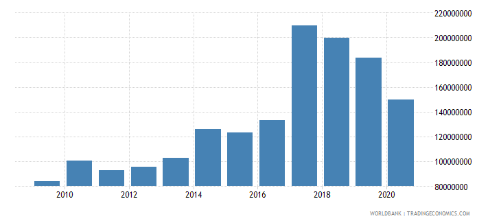 guatemala net bilateral aid flows from dac donors united states us dollar wb data