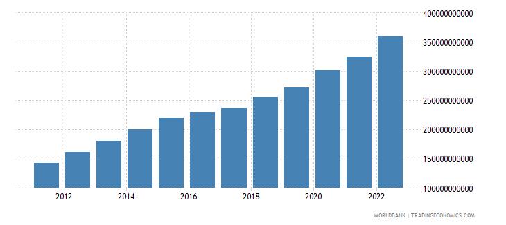 guatemala net domestic credit current lcu wb data