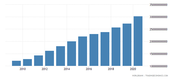 guatemala net domestic credit current lcu wb data