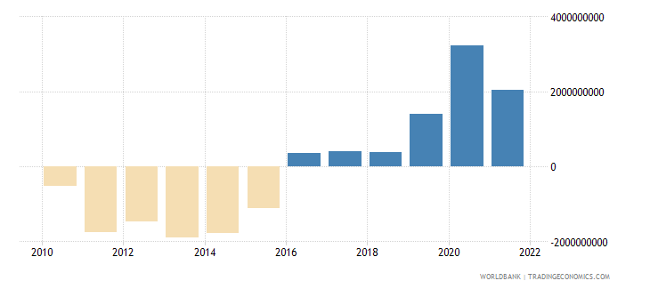 guatemala net financial account bop current us$ wb data