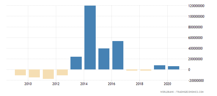 guatemala net financial flows bilateral nfl us dollar wb data