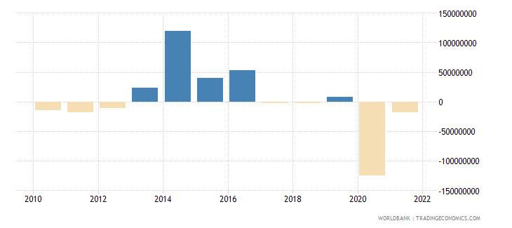 guatemala net financial flows bilateral nfl us dollar wb data