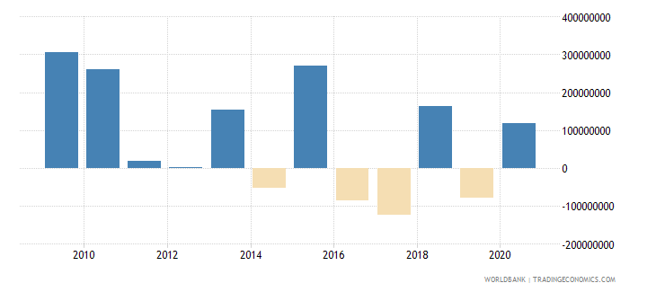 guatemala net financial flows ibrd nfl us dollar wb data
