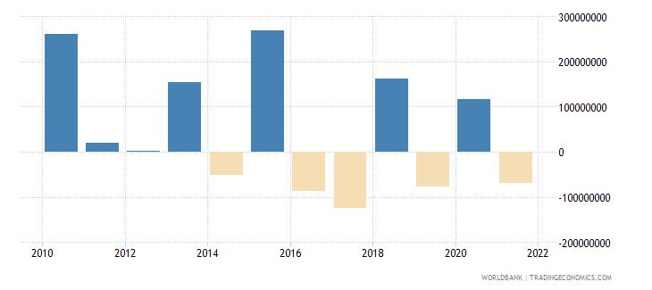 guatemala net financial flows ibrd nfl us dollar wb data