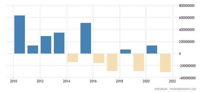 guatemala net financial flows multilateral nfl us dollar wb data
