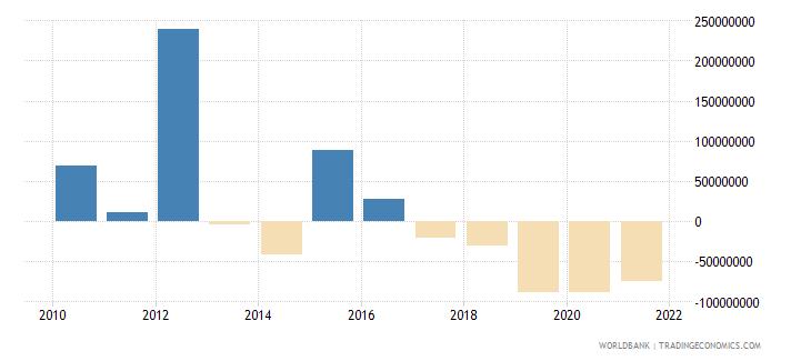 guatemala net financial flows others nfl us dollar wb data