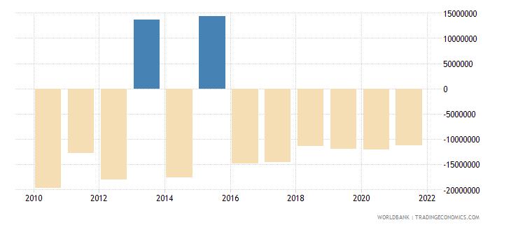 guatemala net financial flows rdb concessional nfl us dollar wb data