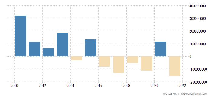 guatemala net financial flows rdb nonconcessional nfl us dollar wb data