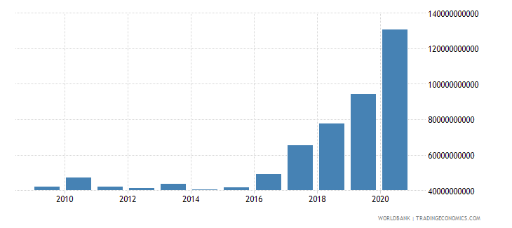 guatemala net foreign assets current lcu wb data