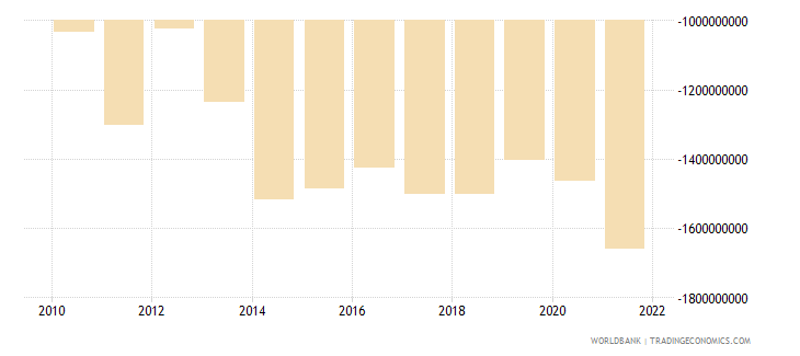 guatemala net income from abroad us dollar wb data