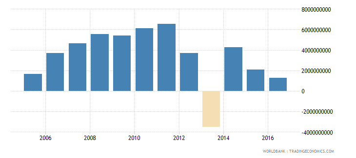 guatemala net investment in nonfinancial assets current lcu wb data