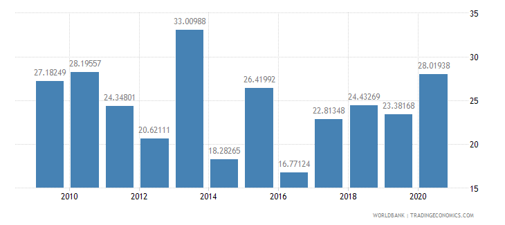 guatemala net oda received per capita us dollar wb data