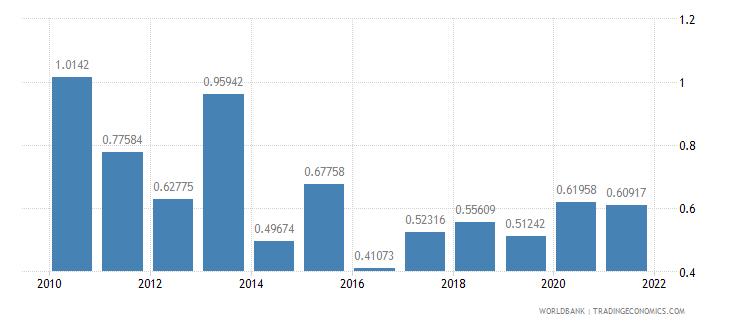 guatemala net oda received percent of gni wb data