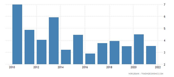 guatemala net oda received percent of gross capital formation wb data