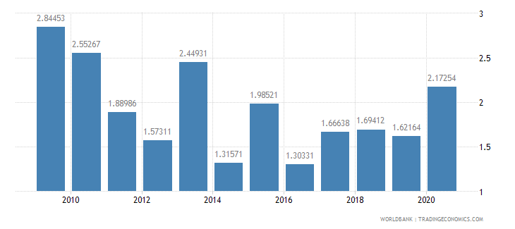 guatemala net oda received percent of imports of goods and services wb data
