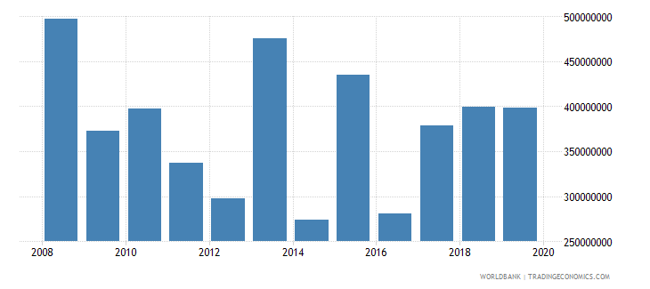 guatemala net official development assistance and official aid received constant 2007 us dollar wb data