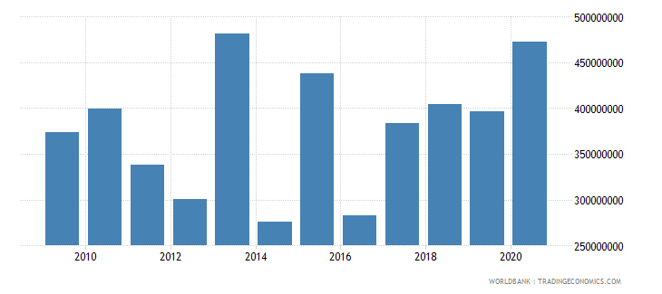 guatemala net official development assistance received constant 2007 us dollar wb data