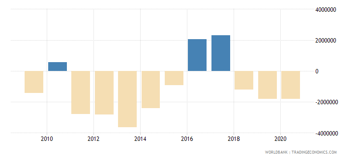 guatemala net official flows from un agencies ifad us dollar wb data