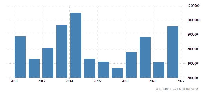 guatemala net official flows from un agencies undp us dollar wb data