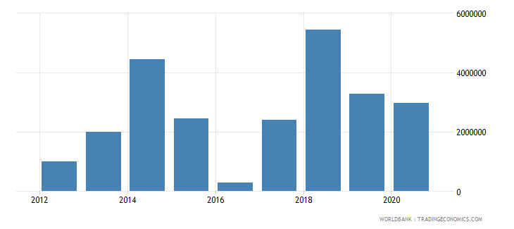 guatemala net official flows from un agencies unpbf us dollar wb data