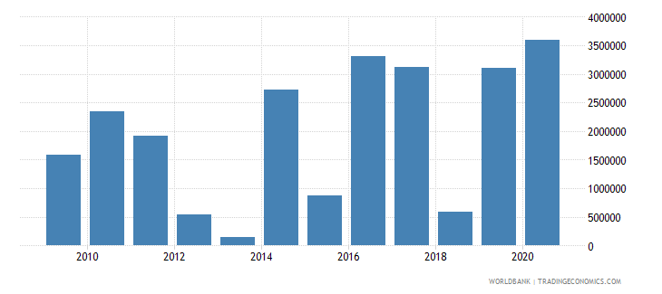 guatemala net official flows from un agencies wfp us dollar wb data