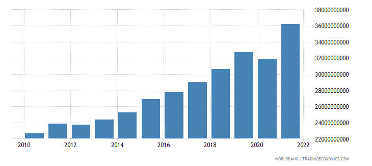 guatemala net taxes on products constant lcu wb data