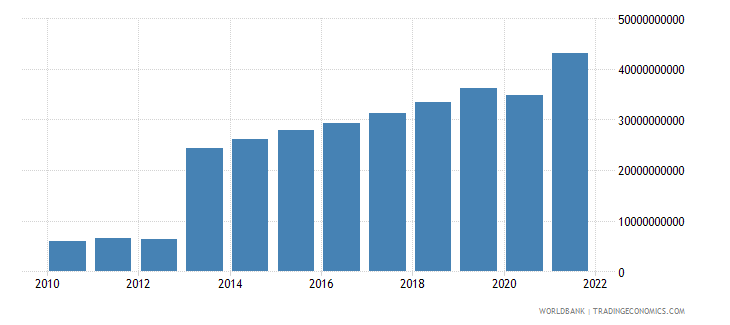 guatemala net taxes on products current lcu wb data