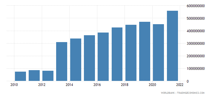 guatemala net taxes on products us dollar wb data
