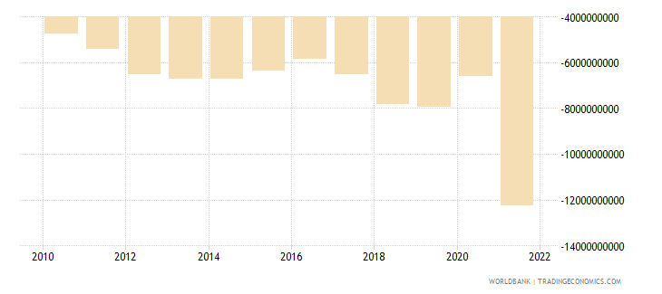 guatemala net trade in goods and services bop us dollar wb data