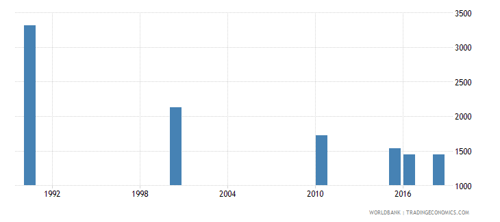 guatemala number of deaths ages 5 14 years wb data