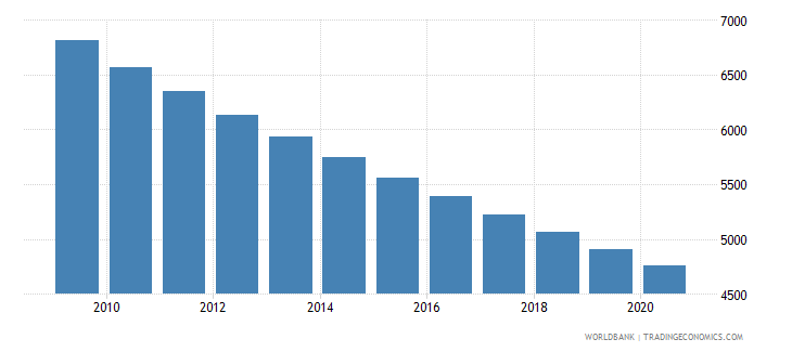 guatemala number of neonatal deaths wb data