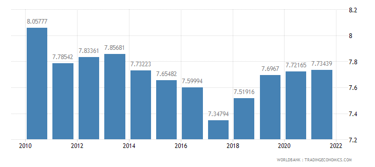 guatemala official exchange rate lcu per us dollar period average wb data