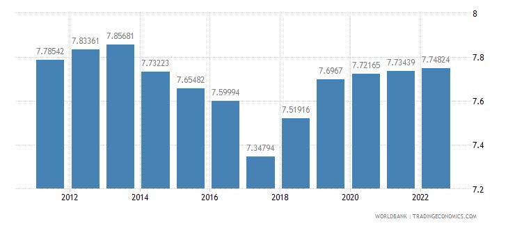 guatemala official exchange rate lcu per us dollar period average wb data