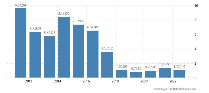 guatemala ores and metals exports percent of merchandise exports wb data