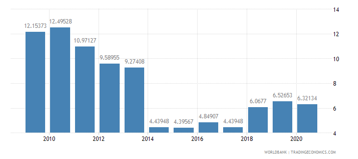 guatemala other expense percent of expense wb data