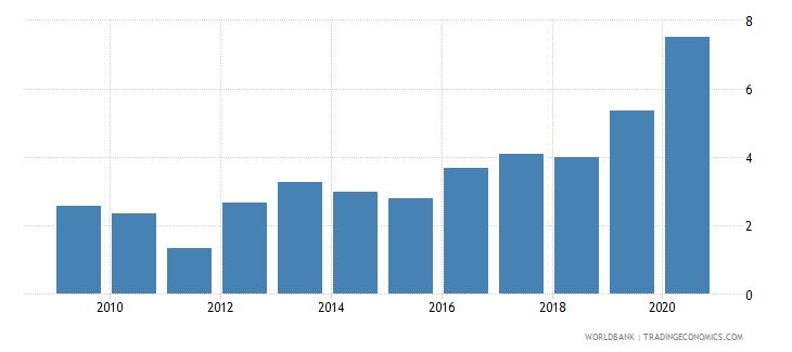 guatemala outstanding international public debt securities to gdp percent wb data