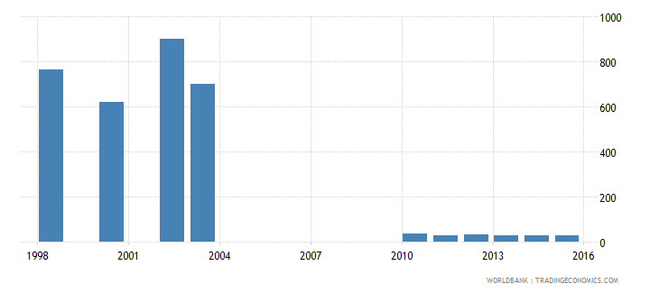 guatemala part time employment total percent of total employment wb data