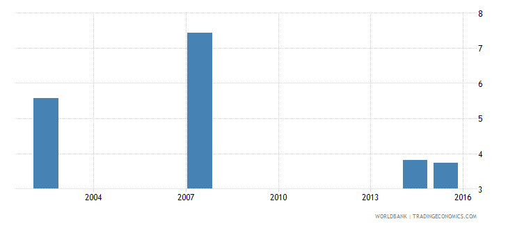 guatemala percentage of female graduates from tertiary education graduating from engineering manufacturing and construction programmes female percent wb data