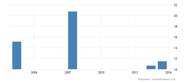 guatemala percentage of male graduates from tertiary education graduating from engineering manufacturing and construction programmes male percent wb data