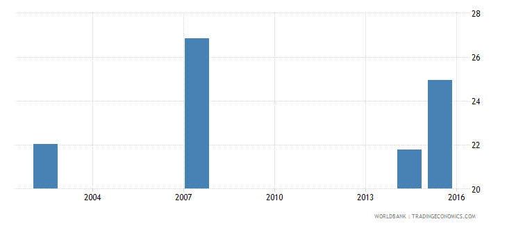 guatemala percentage of male graduates from tertiary education graduating from science programmes male percent wb data