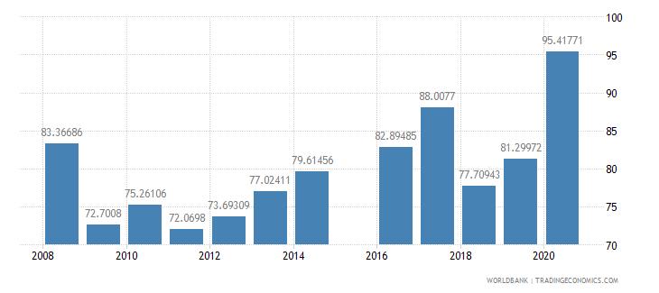 guatemala persistence to grade 5 total percent of cohort wb data