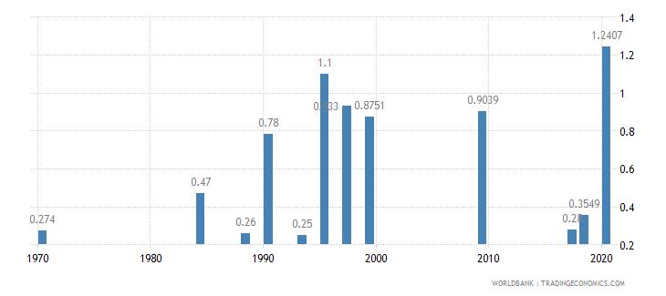guatemala physicians per 1 000 people wb data