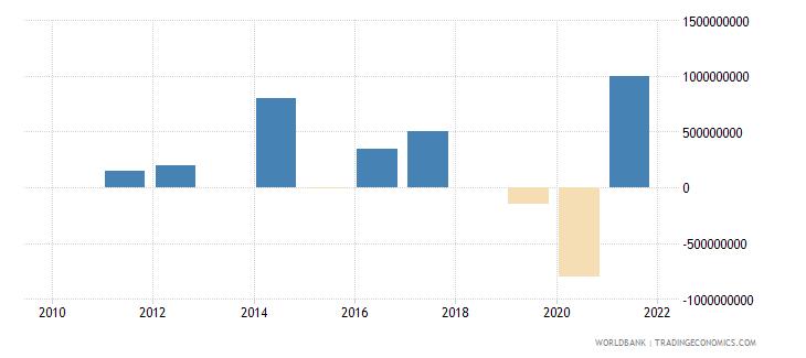 guatemala png bonds nfl us dollar wb data