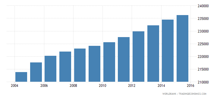 guatemala population age 0 male wb data