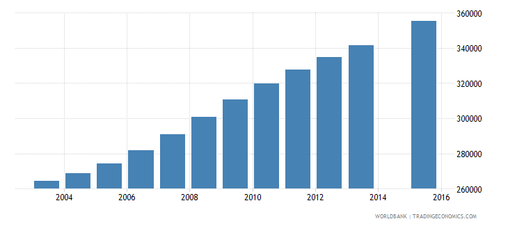 guatemala population age 17 total wb data