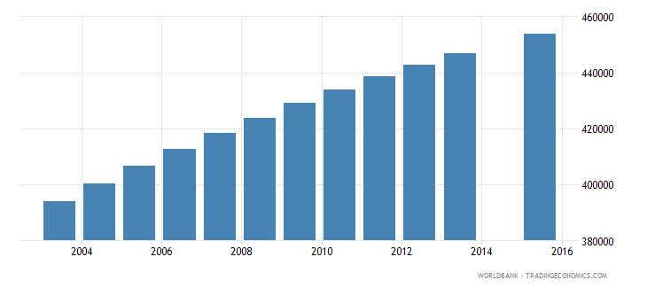 guatemala population age 2 total wb data