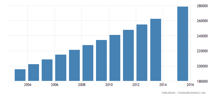 guatemala population age 25 total wb data