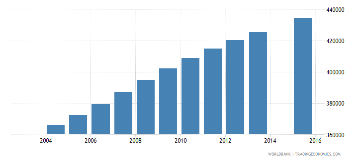 guatemala population age 6 total wb data