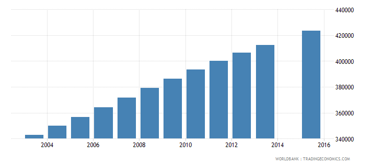 guatemala population age 8 total wb data